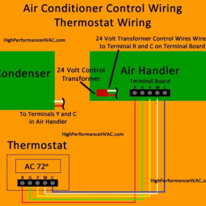 How to Wire an Air Conditioner for Control - 5 Wires - Thermostat Wiring Diagram