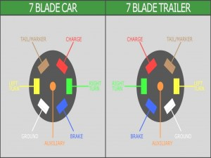 7 Blade Trailer Connector Wiring Diagram For Chevrolet