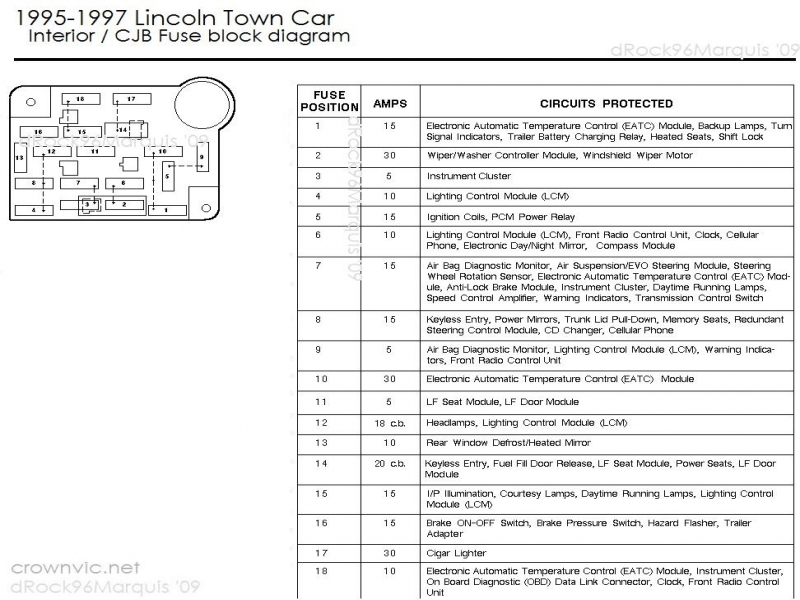 2001       Lincoln    Town Car Fuse    Diagram        Wiring    Forums