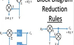 Block Diagram Reduction Rules | Control System Engineering – Youtube