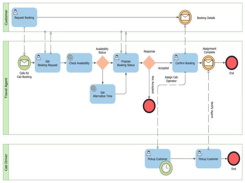 Business Process Diagram Solution Wiring Diagram