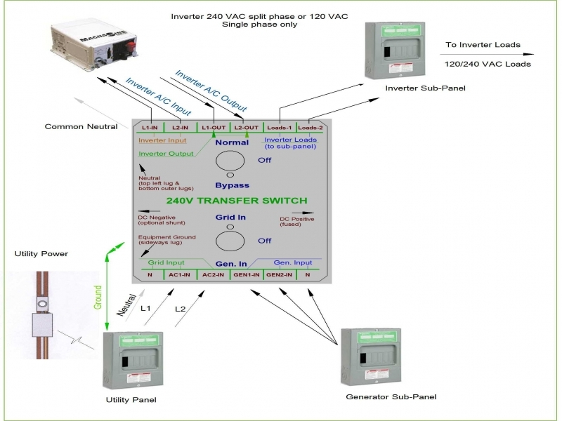 inverter transfer switch wiring diagram - wiring forums inverter transfer switch wiring diagram transfer switch wiring diagram of a box