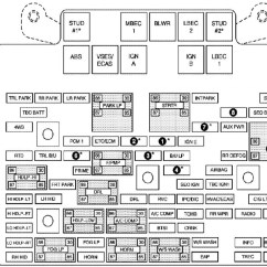 2006 Chevy Equinox Stereo Wiring Diagram Wheel And Axle 2002 Trailblazer Fuse Cluster - Forums