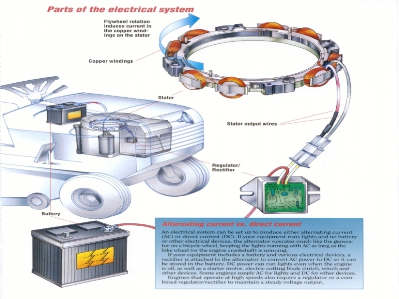 Diagram as well  also  further Generator additionally How To Test Charging System Lawn Mower And Small Engine Bob. on kubota tractor wiring diagrams