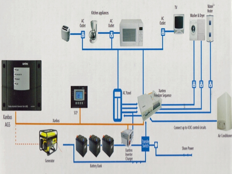 Xantrex Inverter Wiring Diagram  Wiring Forums