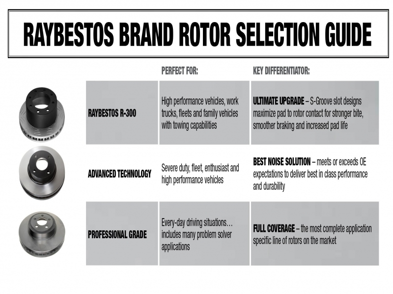Get Raybestos® - Professional Grade™ Brake Rotor Galerry Photos
