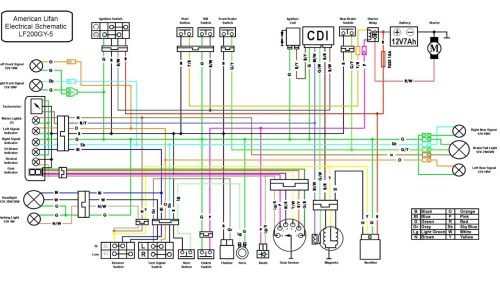 small resolution of 150cc scooter wiring diagram wirings diagram200cc lifan wiring diagram youtube 150cc scooter wiring diagram