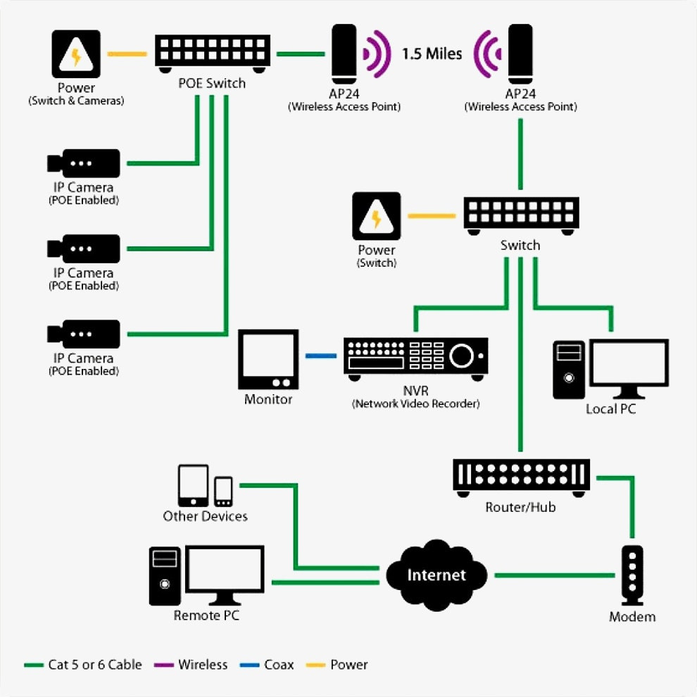 hight resolution of cat 5 wiring diagram for poe camera wiring library cat5 poe wiring diagram