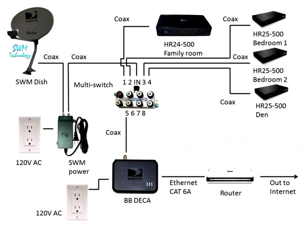 medium resolution of direct tv setup diagram wiring diagram schema directv swm 8 wiring diagram
