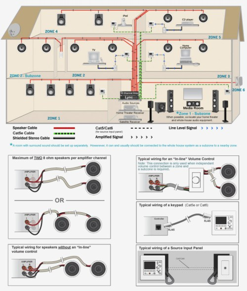 small resolution of  home sound systems wiring manual e books whole house audio system wiring diagram