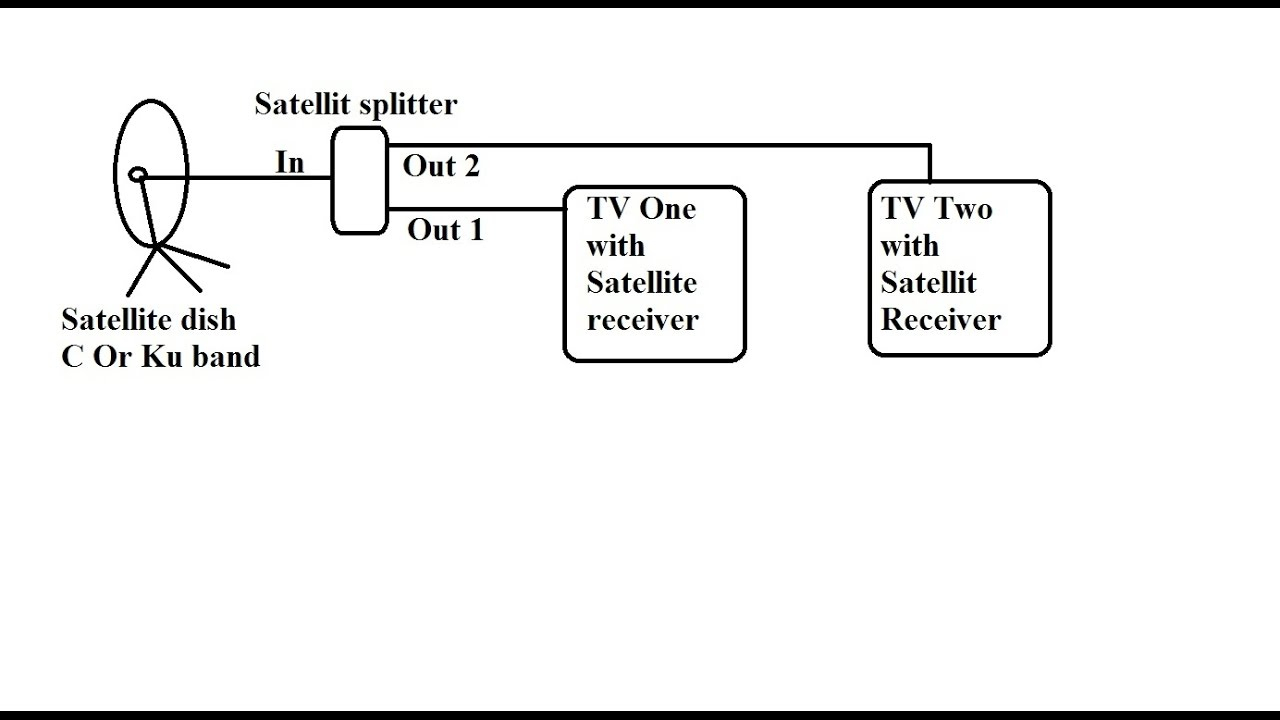 hight resolution of how to connect multiple satellite receivers with one dish via how to connect 2 tvs to one dish network receiver wiring diagram