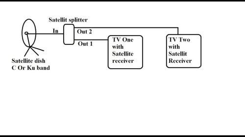 small resolution of how to connect multiple satellite receivers with one dish via how to connect 2 tvs to one dish network receiver wiring diagram