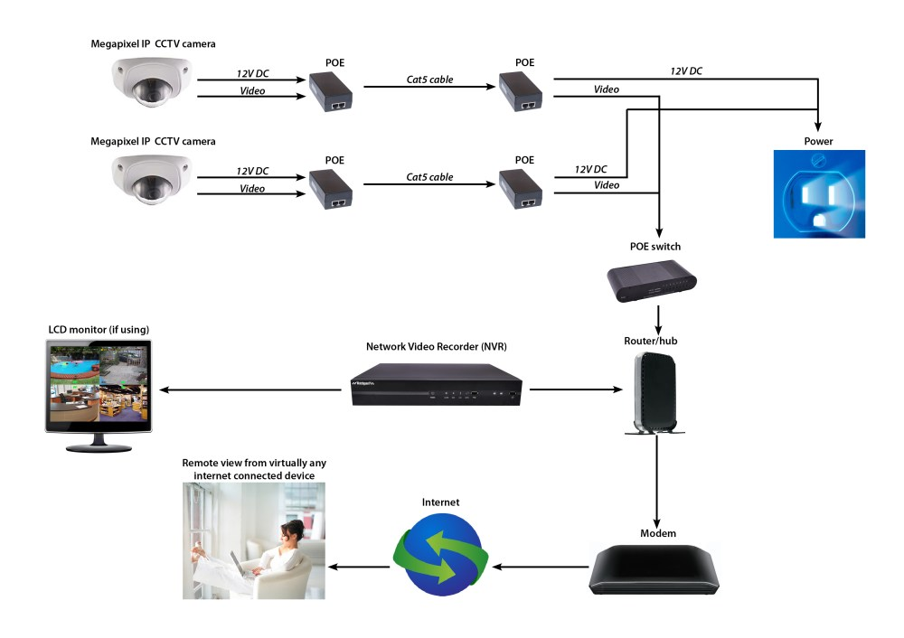 medium resolution of ip ptz wire diagram wiring diagram ip camera wiring diagram