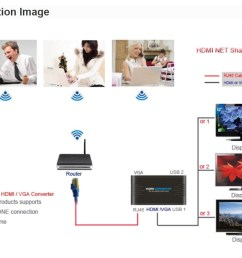 pc to remote display via ethernet lan hdmi vga net sharestation hdmi to [ 1054 x 820 Pixel ]