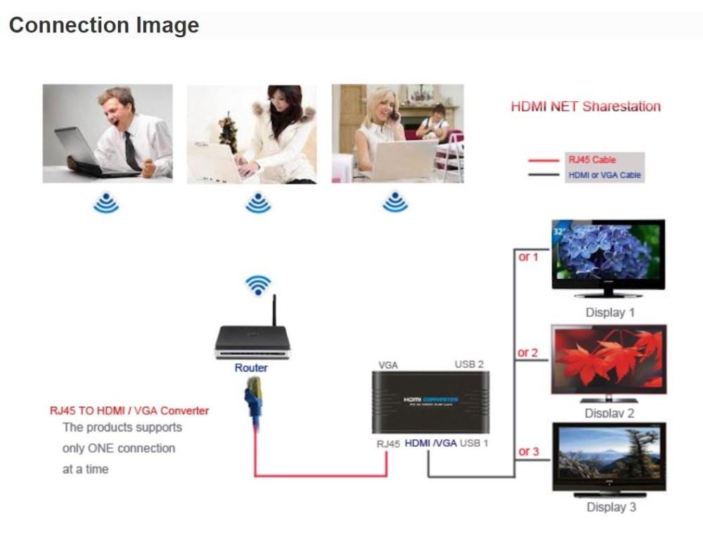 medium resolution of pc to remote display via ethernet lan hdmi vga net sharestation hdmi to