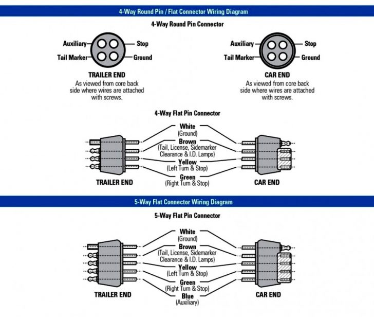 5 Pin Round Connector Wiring Diagram - Wiring Diagrams Folder  Flat Way Round Trailer Wiring Diagram on