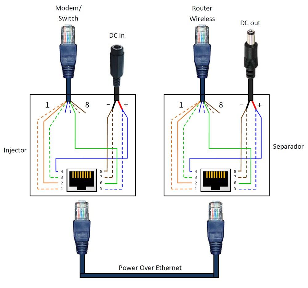 medium resolution of poe rj45 pinout diagram wiring diagram poe ip camera wiringpoe rj45 pinout diagram wiring diagram