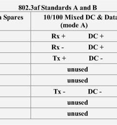 poe wiring pin wiring diagram ethernet wiring diagram poe wiring b [ 2165 x 860 Pixel ]