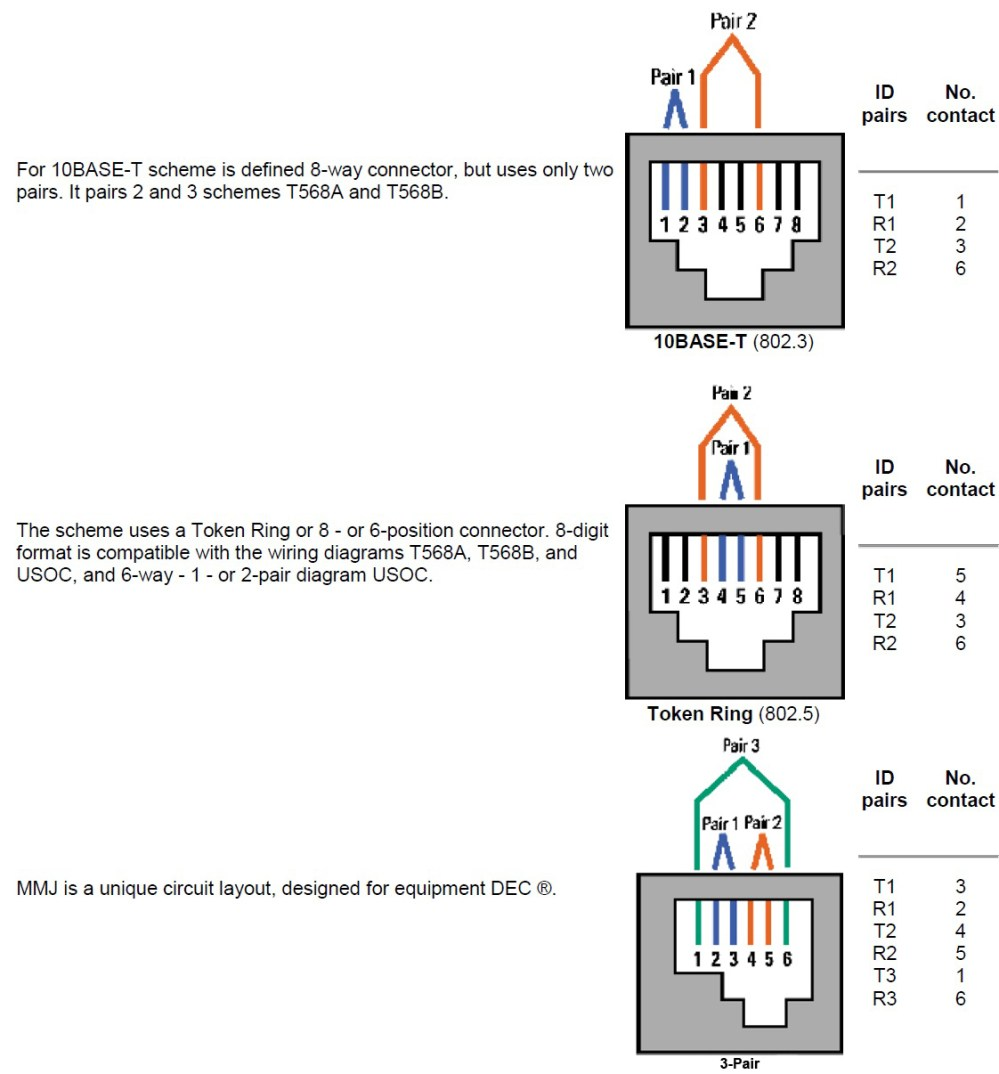 medium resolution of rj45 rj11 wiring color code wiring diagrams hubs rj11 wiring diagram using cat5
