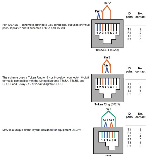 small resolution of rj45 rj11 wiring color code wiring diagrams hubs rj11 wiring diagram using cat5