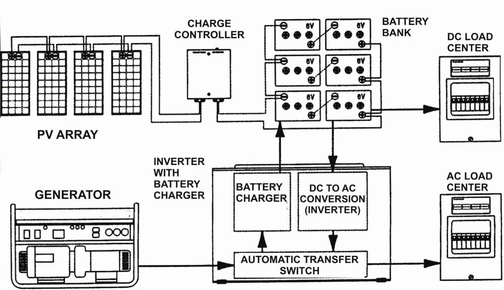 medium resolution of rv transfer switch wiring diagram manual e books rv inverter charger wiring diagram