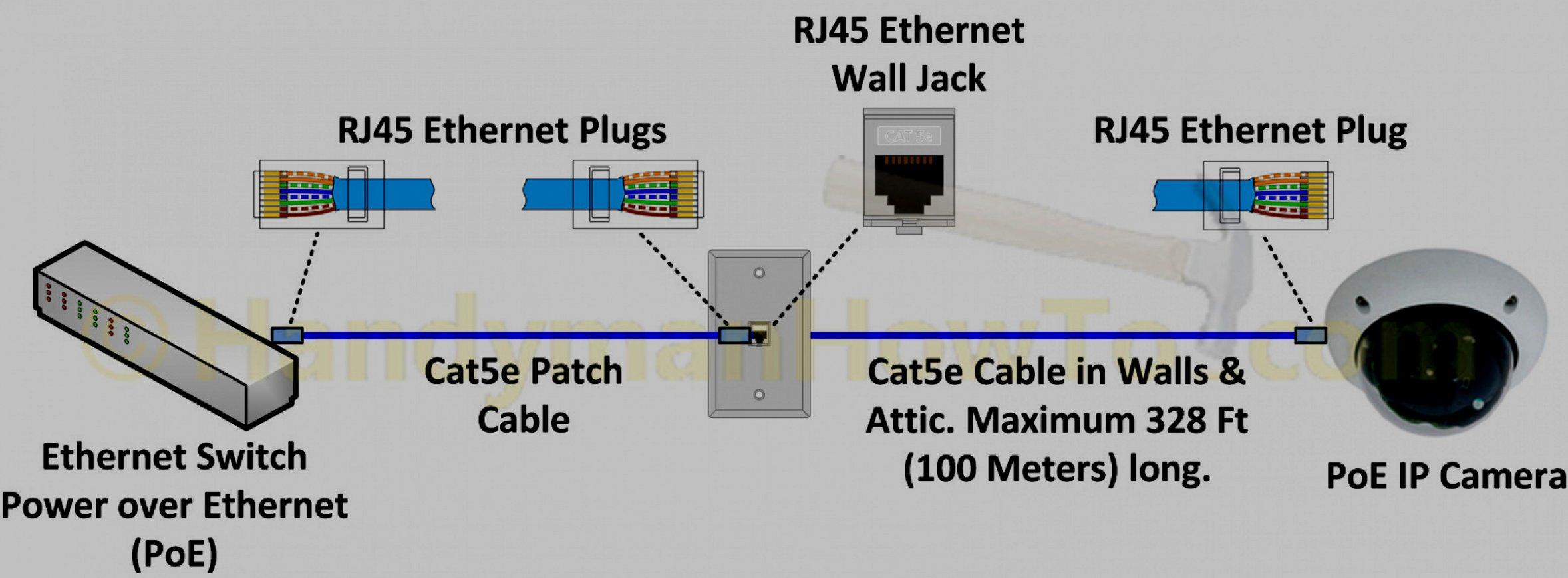 punch wiring diagram wiring diagram Ethernet Cable Wiring Diagram Guide cat 5 pin configuration wiring