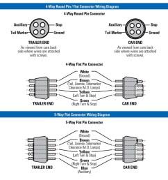 wesbar wiring diagram wiring diagram wesbar 5 flat wiring diagram wb 002235 wesbar wishbone trailer wiring [ 1136 x 961 Pixel ]