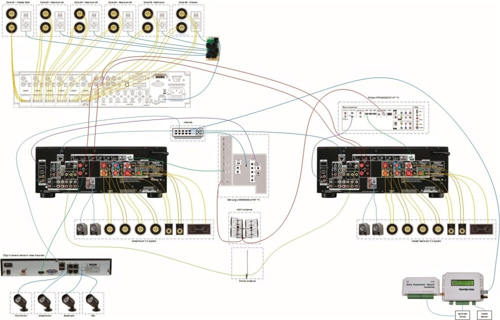 medium resolution of whole home audio wiring diagrams wiring library whole house audio system wiring diagram