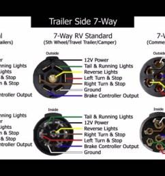 wiring diagram 7 way trailer plug unique pigtail wiring diagram 7 way rv wiring diagram [ 1920 x 1080 Pixel ]
