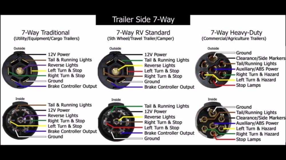 medium resolution of wiring diagram 7 way trailer plug unique pigtail wiring diagram 7 way rv wiring diagram
