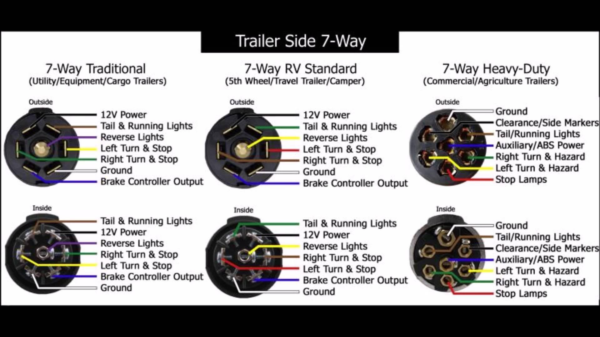 hight resolution of wiring diagram 7 way trailer plug unique pigtail wiring diagram 7 way rv wiring diagram