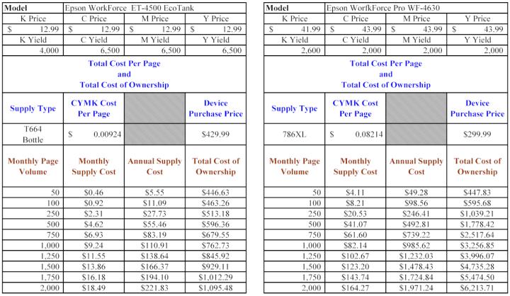 Epson Test Units