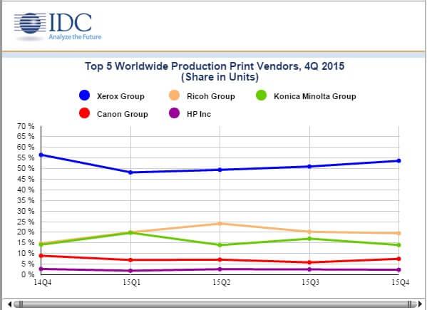 top 5 production printer 4q 2015
