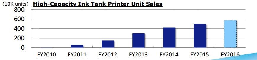 high-capacity ink tank printer sales