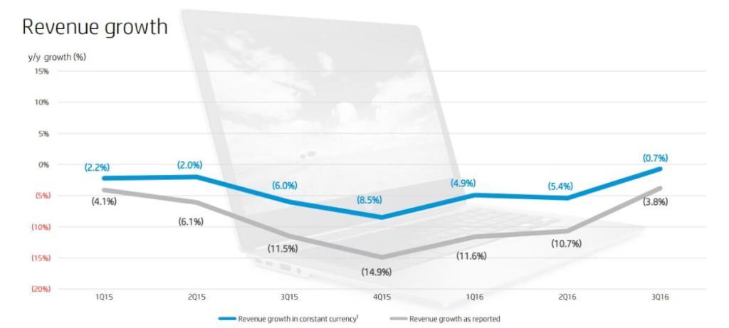 HP revenenue growth
