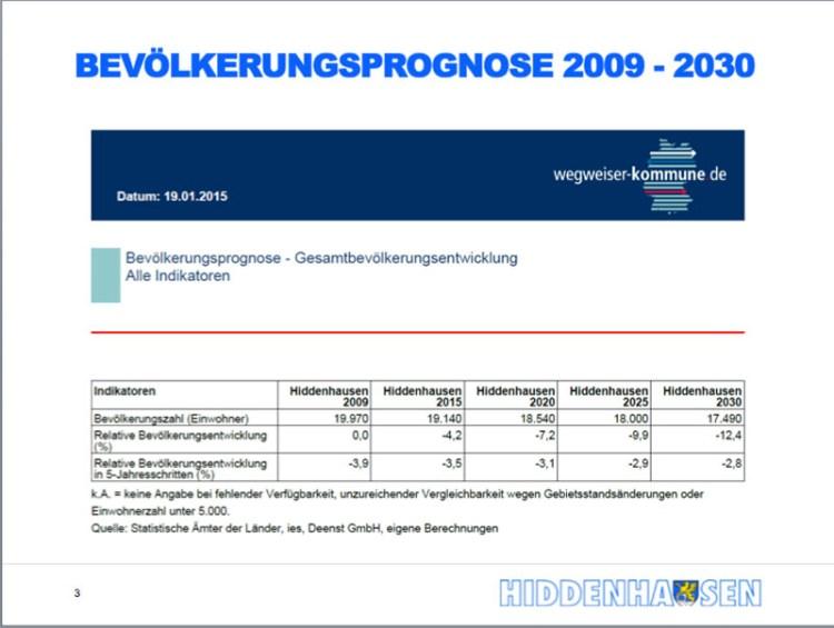 Bevölkerungsprognose Hiddenhausen