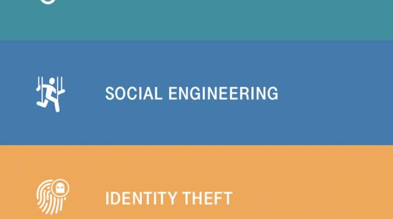 Cybercrime-Themen in der App Cyberkitchen