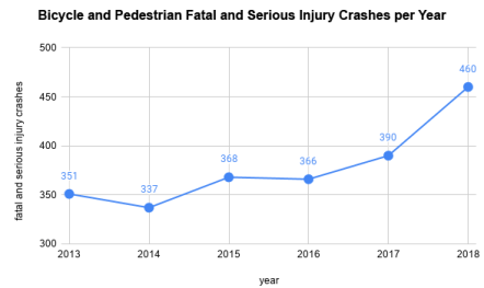 Graph showing increase in fatal and serious injury crashes for people walking and riding bicycles from 2013 to 2018