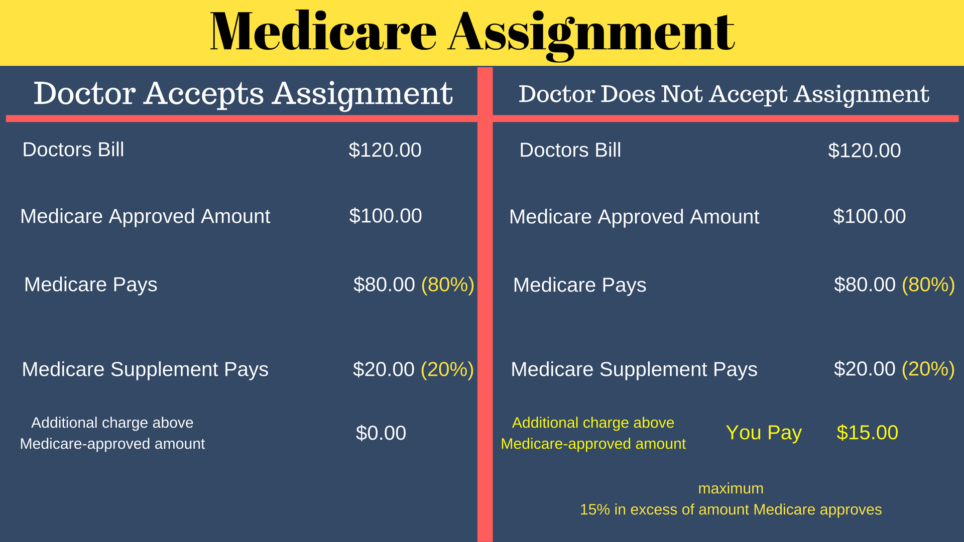 Wisconsin Medicare Supplement