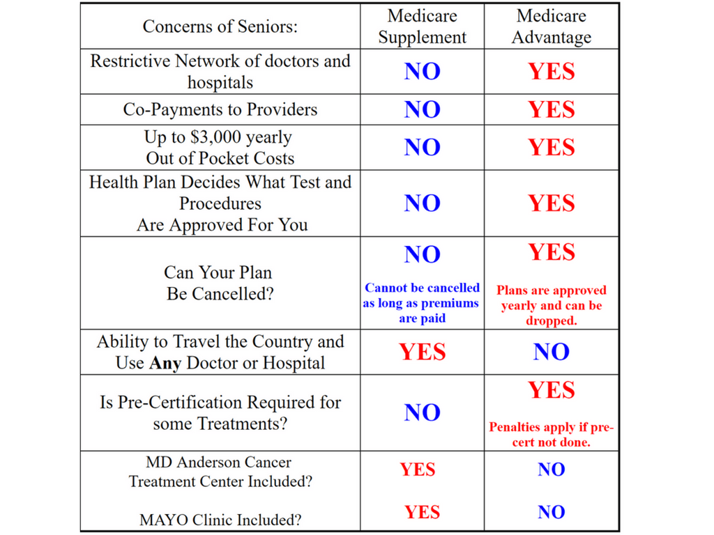 Medigap vs Medicare Advantage Plans