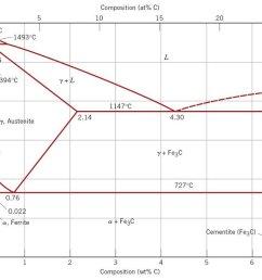 iron carbon phase diagram [ 1024 x 769 Pixel ]