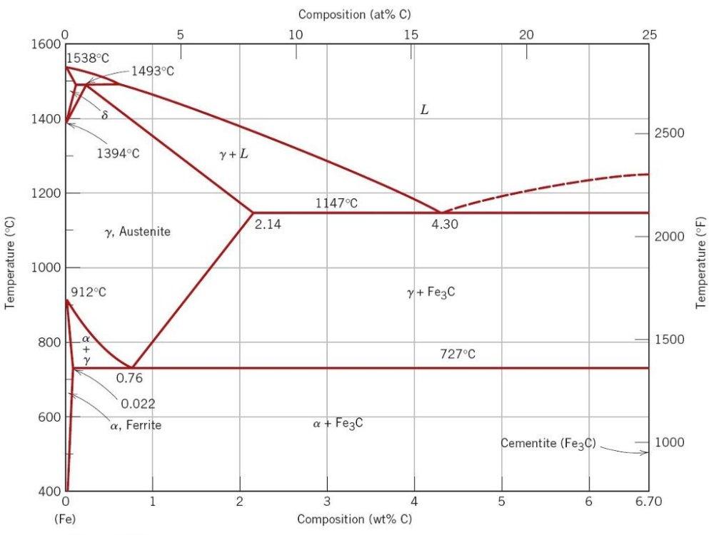 medium resolution of iron carbon phase diagram