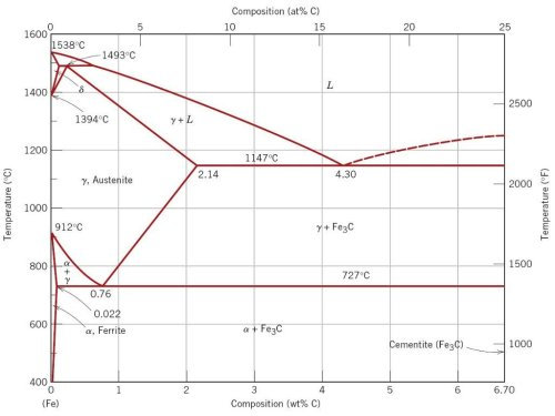 small resolution of iron carbon phase diagram