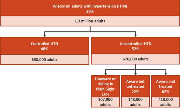 Chart showing WI adults with hypertension
