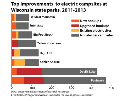 Chart: Top improvements to electric campsites, 2011-2013