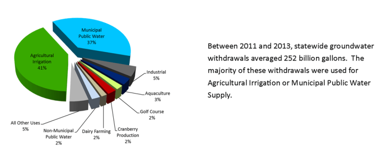 Groundwater withdrawals by sector in 2013.