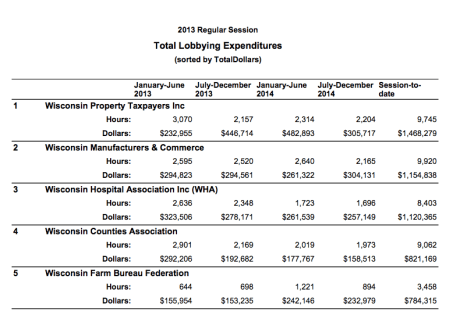 This report shows the top Wisconsin lobby groups in terms of spending in the 2013-14 legislative session.