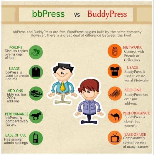 bbPress-BuddyPress