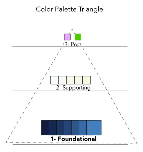 color palette triangle