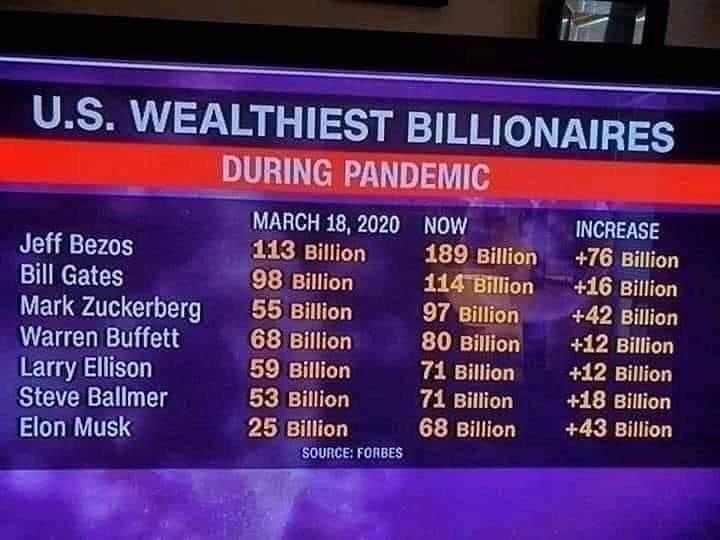 Lo que han ganado los milmillonarios durante la pandemia.